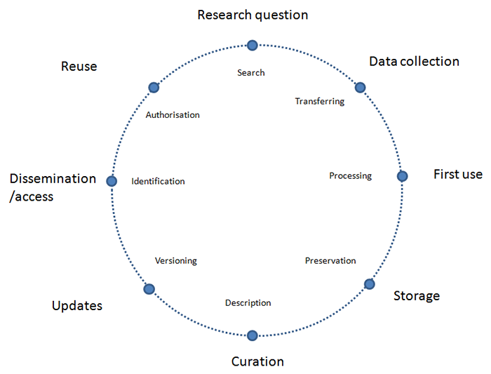 Data and research process. Source of the image: openscience.fi/research-process-and-data